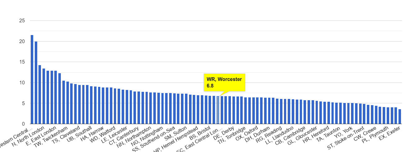 Worcester other theft crime rate rank
