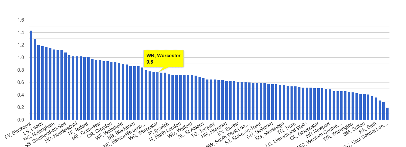 Worcester possession of weapons crime rate rank