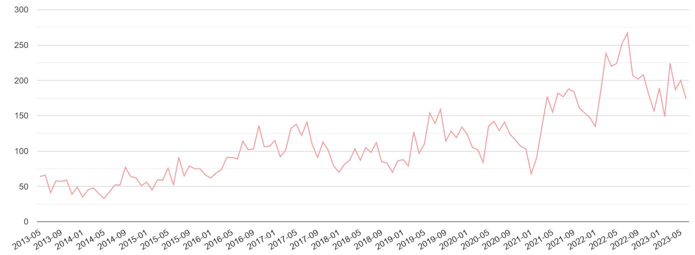 Worcester public order crime volume