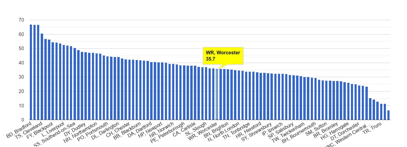 Worcester violent crime rate rank