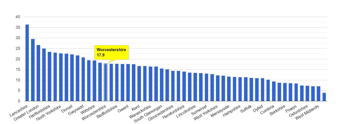 Worcestershire antisocial behaviour crime rate rank