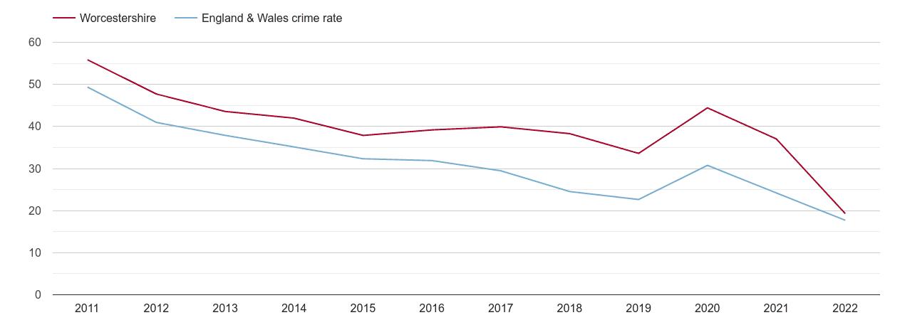 Worcestershire antisocial behaviour crime rate