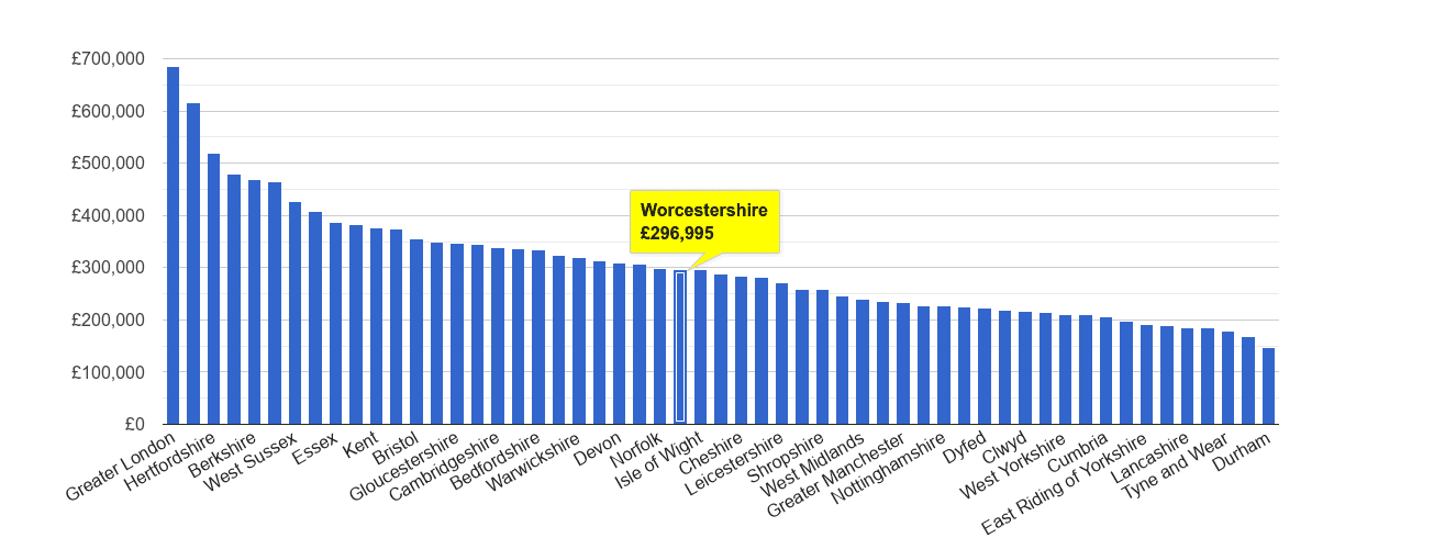 Worcestershire house price rank