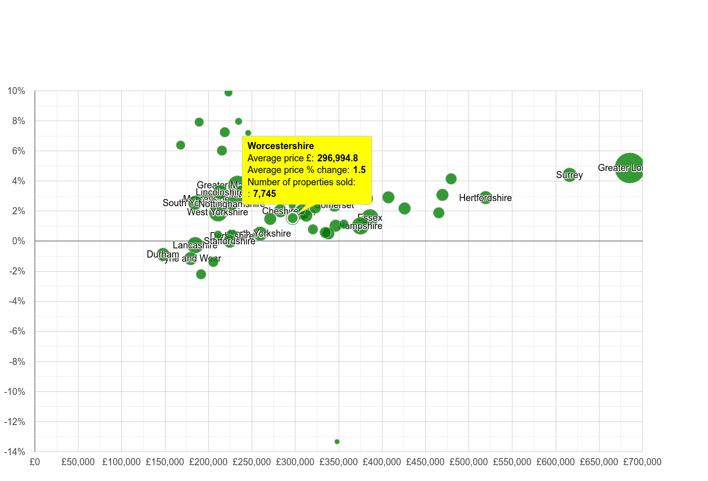 Worcestershire house prices compared to other counties