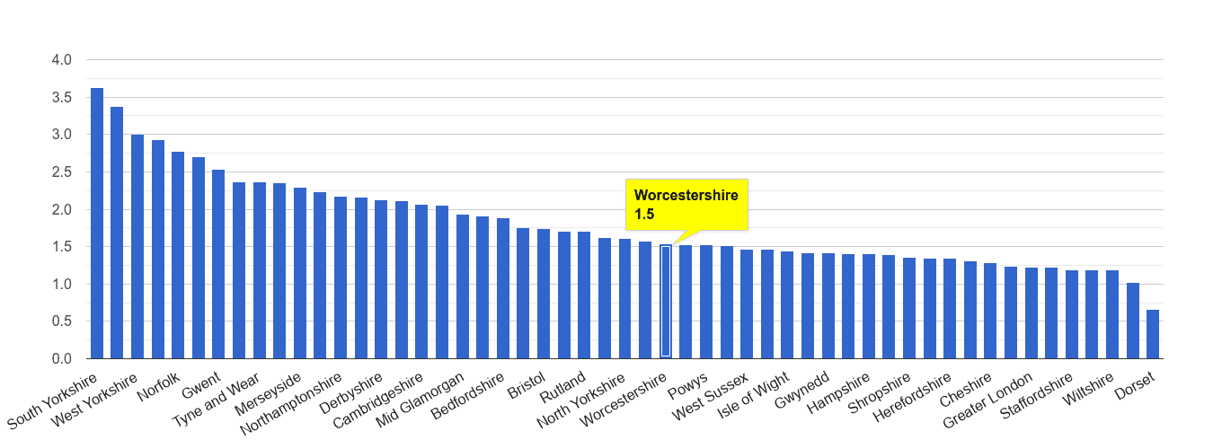 Worcestershire other crime rate rank