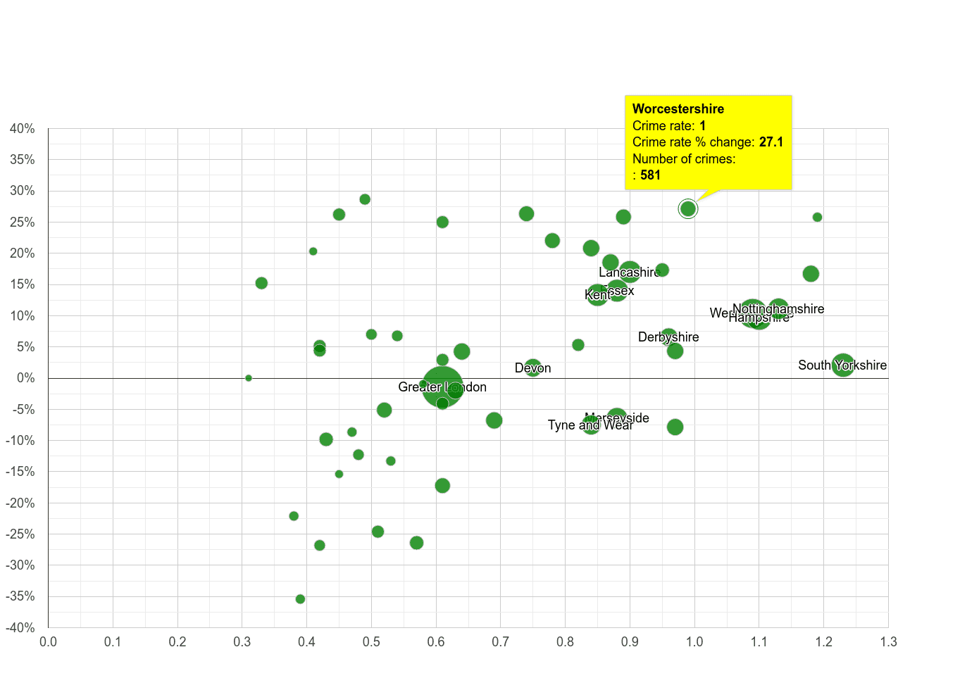Worcestershire possession of weapons crime rate compared to other counties