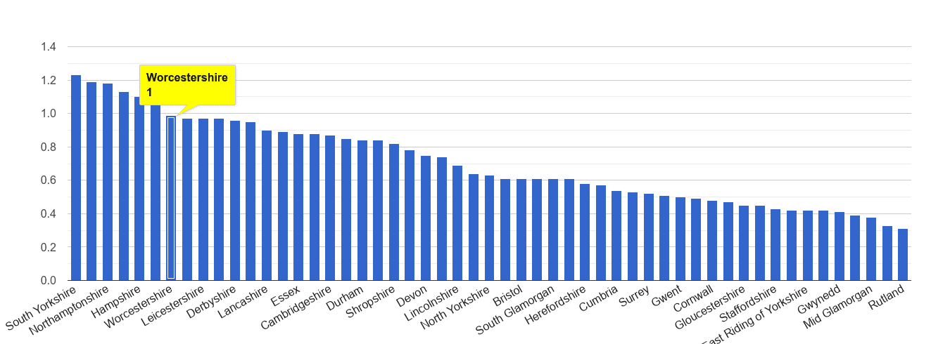 Worcestershire possession of weapons crime rate rank