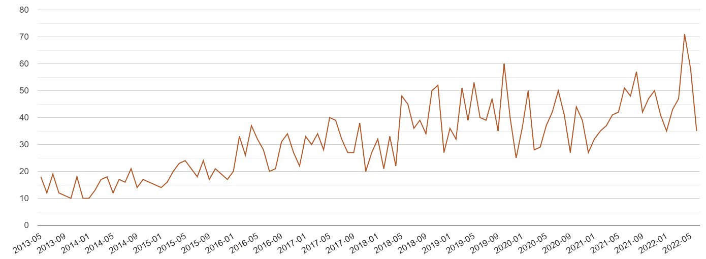 Worcestershire possession of weapons crime volume