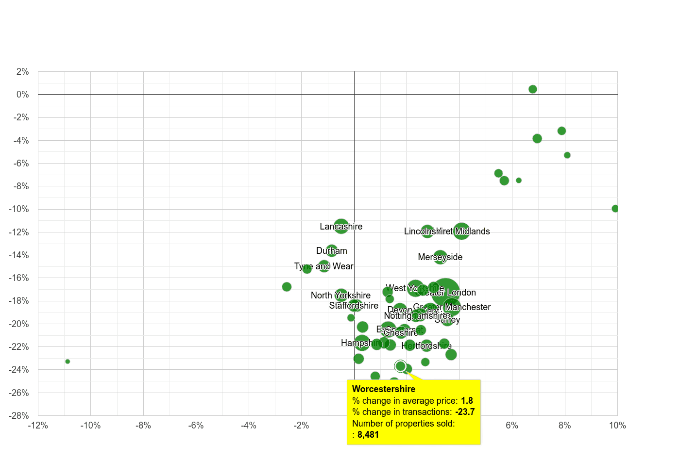 Worcestershire property price and sales volume change relative to other counties