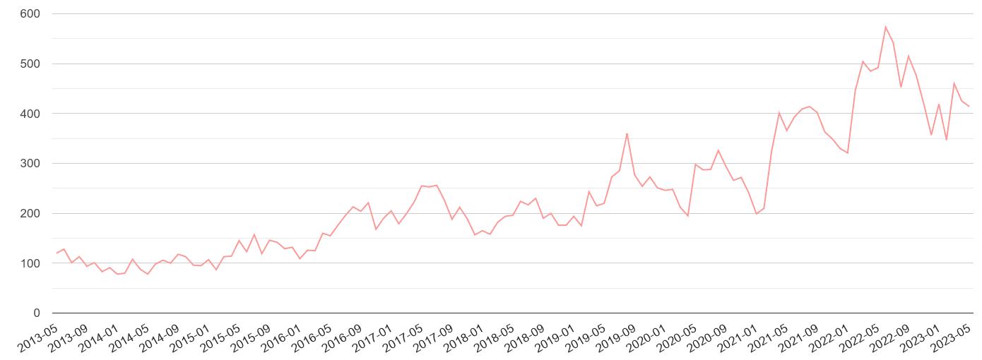 Worcestershire public order crime volume