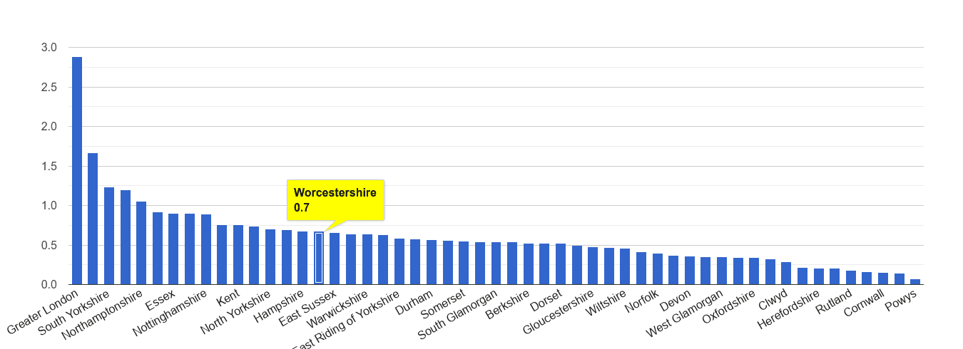 Worcestershire robbery crime rate rank