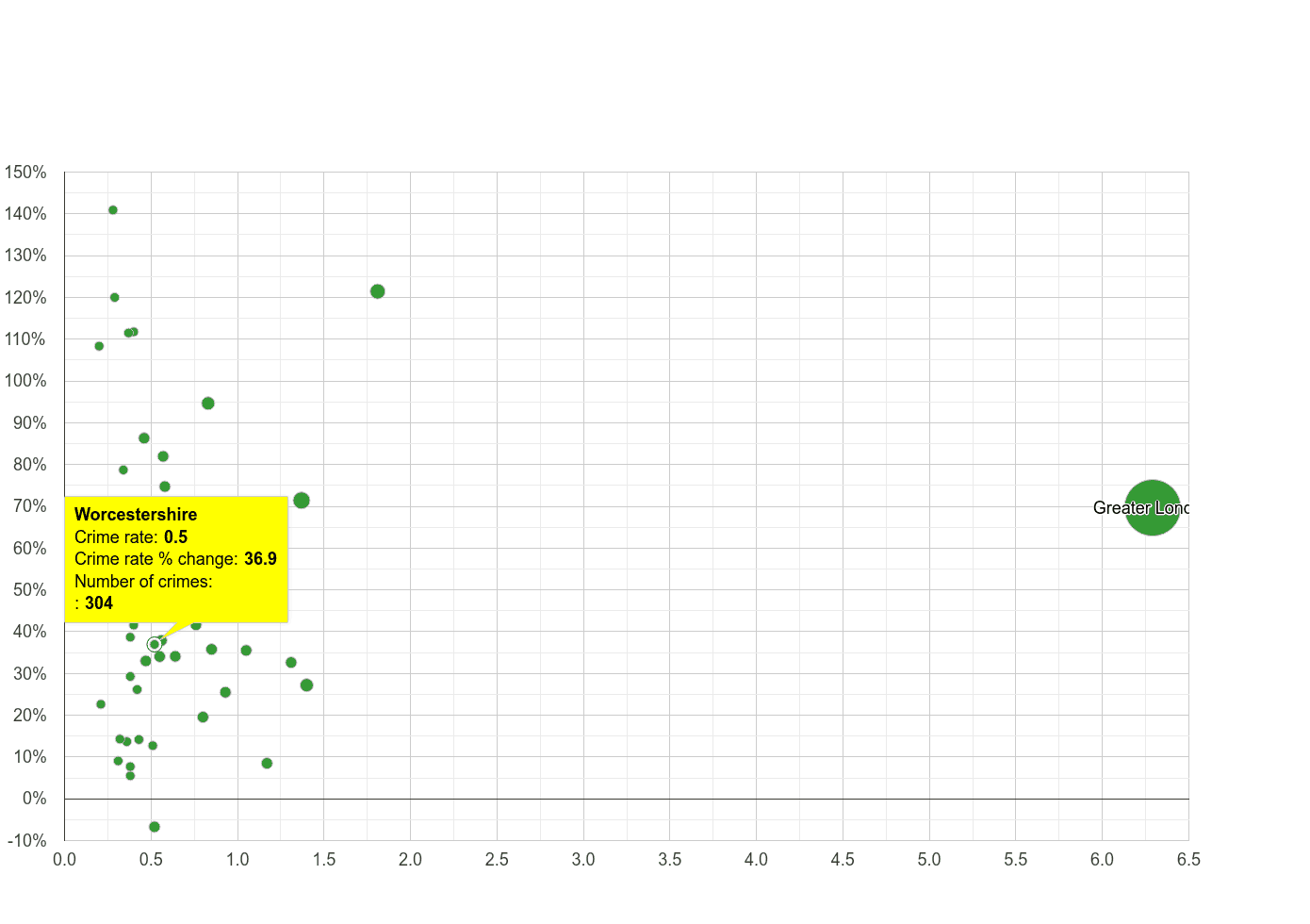 Worcestershire theft from the person crime rate compared to other counties
