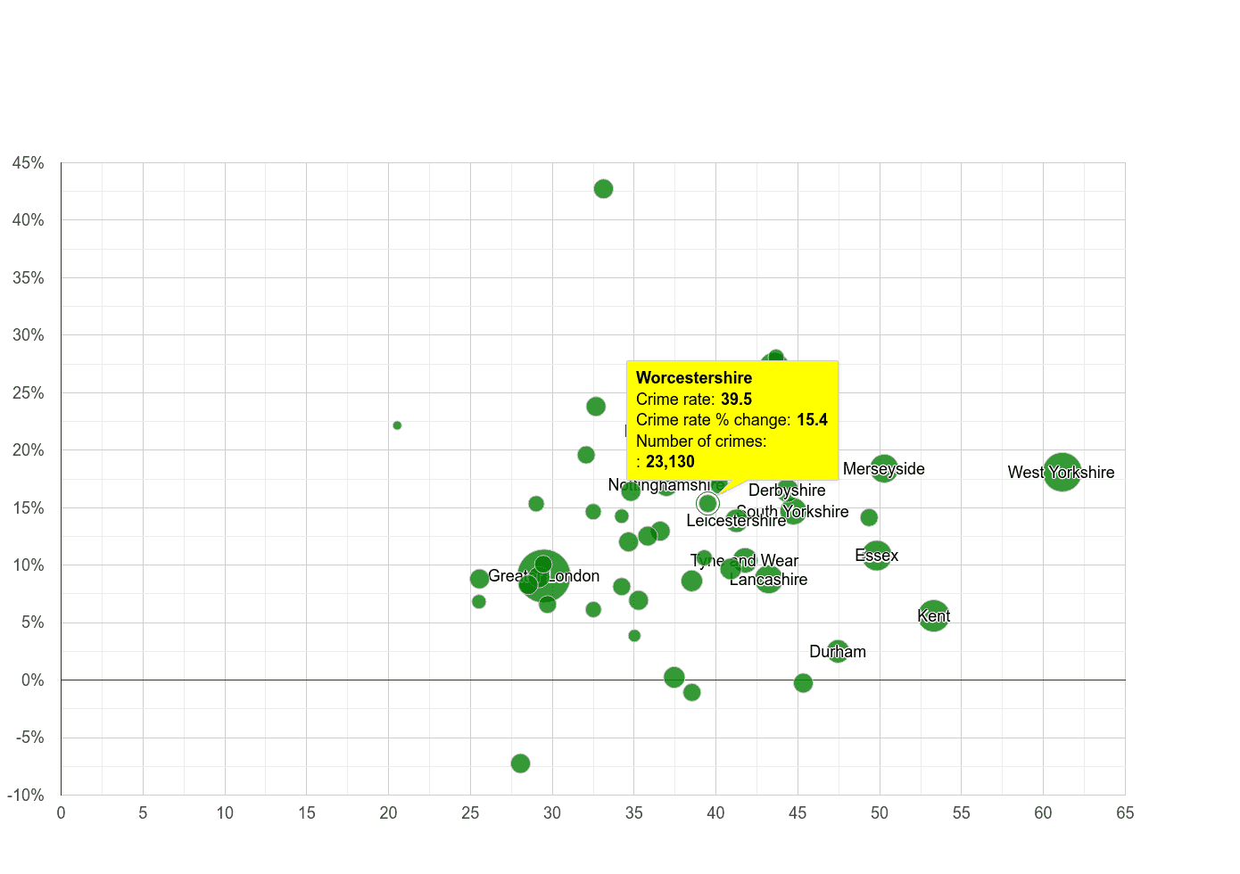 Worcestershire violent crime rate compared to other counties