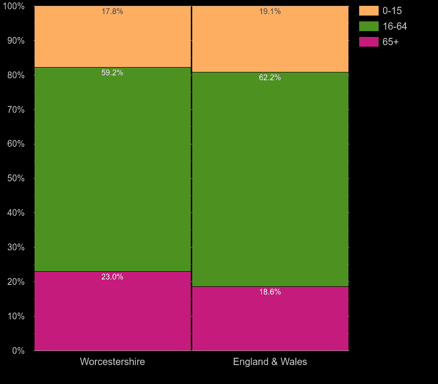 Worcestershire working age population share