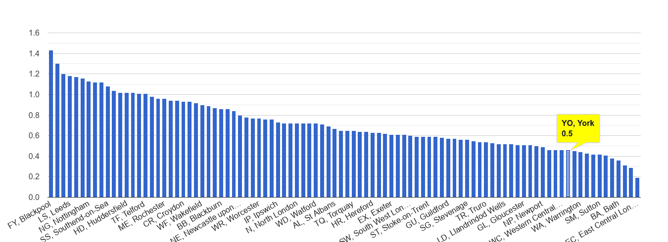 York possession of weapons crime rate rank
