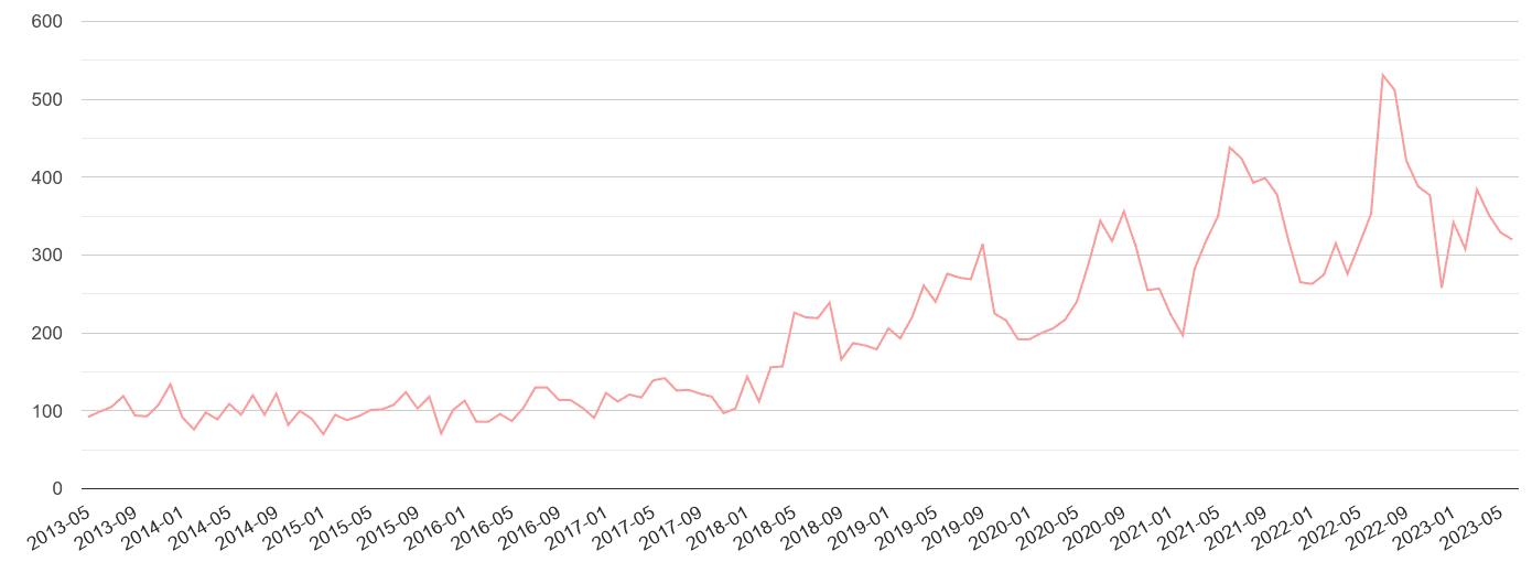York public order crime volume