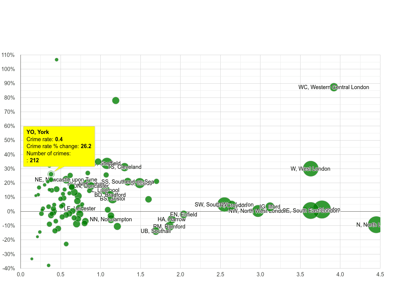 York robbery crime rate compared to other areas
