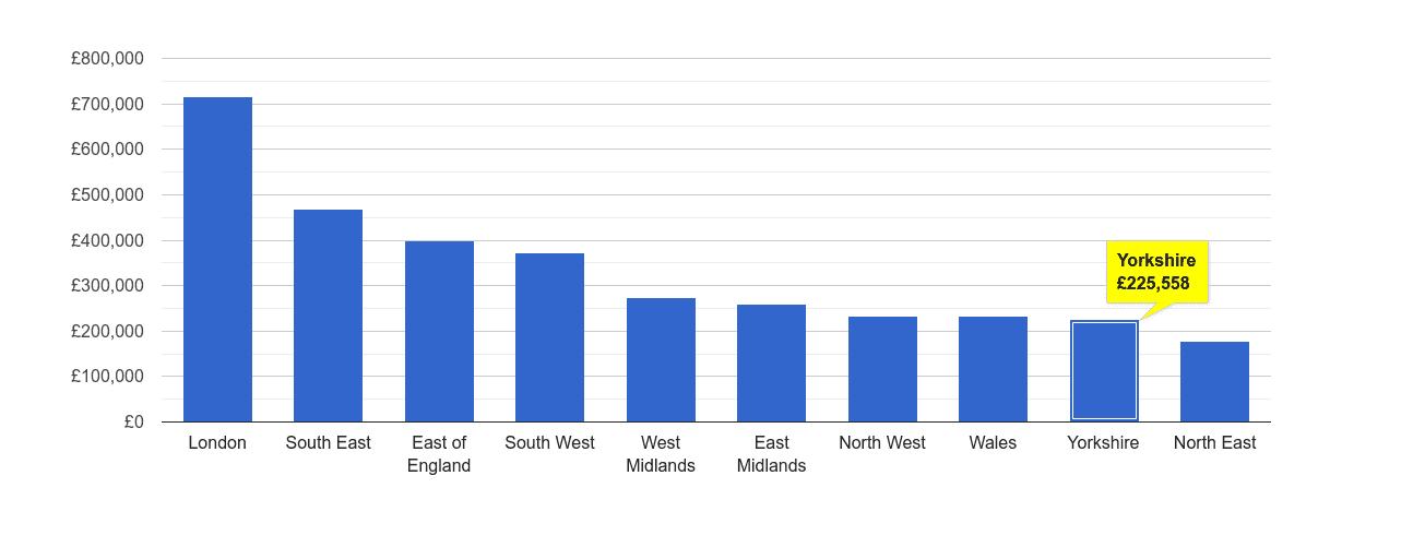 Yorkshire house price rank