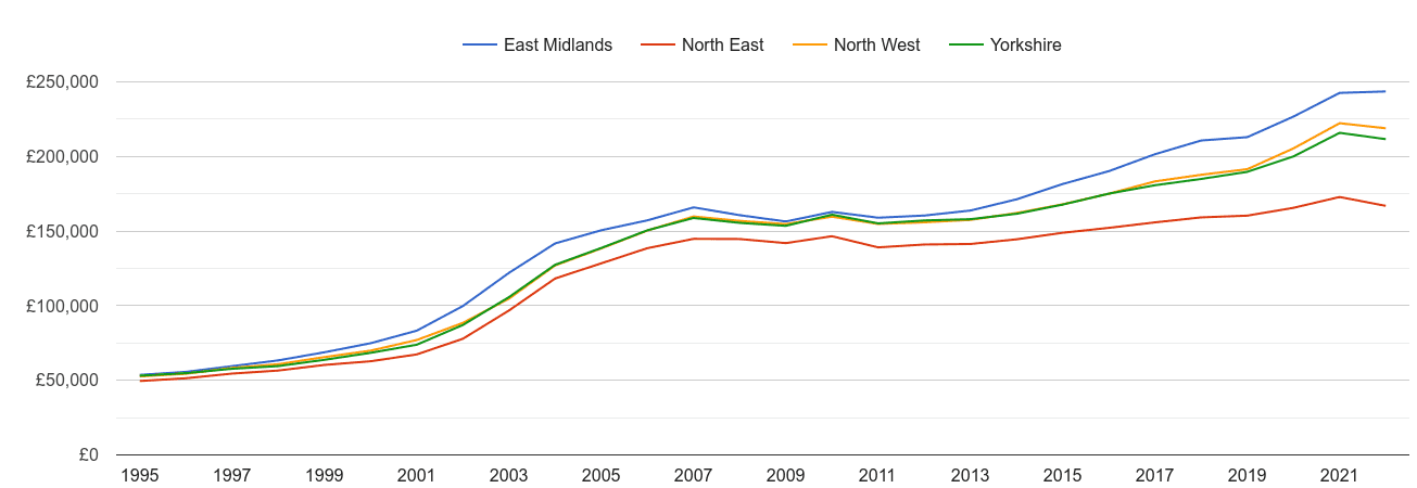 Yorkshire house prices and nearby regions
