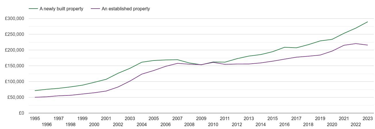 Yorkshire house prices new vs established