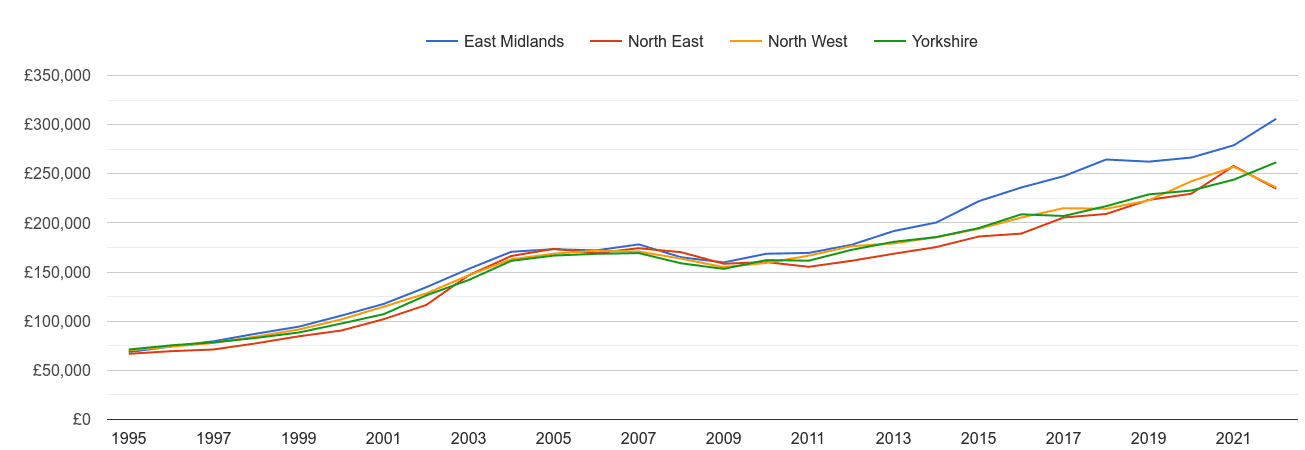 Yorkshire new home prices and nearby regions