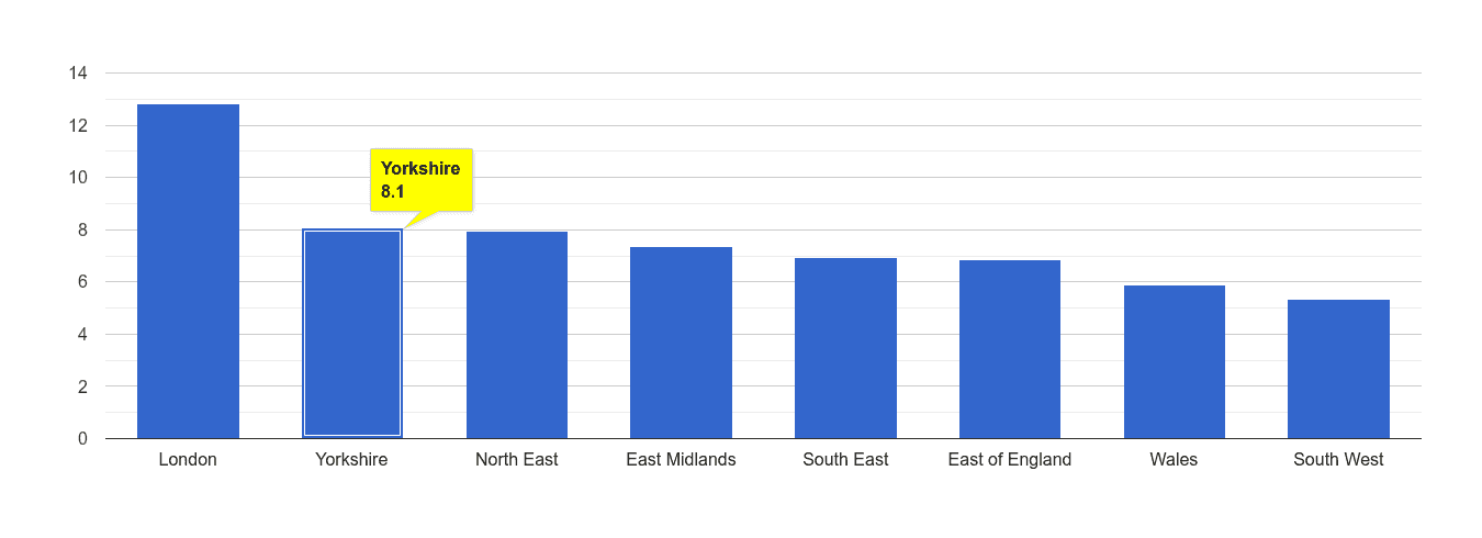 Yorkshire other theft crime rate rank
