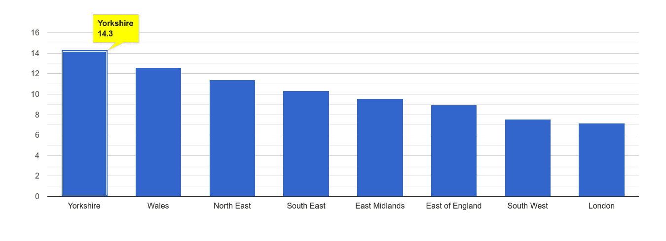 Yorkshire public order crime rate rank