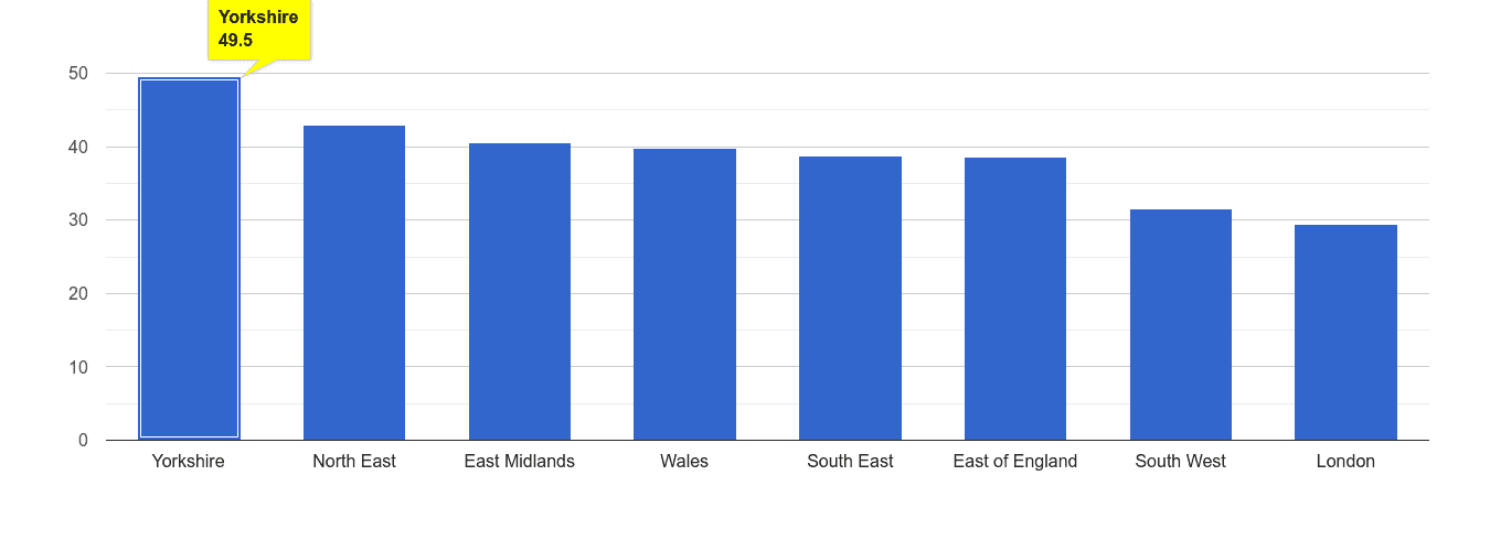Yorkshire violent crime rate rank